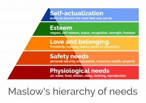 Pyramid diagram of Maslow's Hierarchy of Needs: Physiological, Safety, Love and beloniging, Esteem,m and Self-actualization